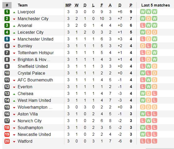 Lịch thi đấu Ngoại hạng Anh ngày 31-8, Arsenal đọ sức Tottenham (Mới cập nhật) ảnh 4