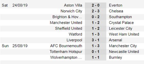 Lịch thi đấu Ngoại hạng Anh ngày 31-8, Man United quật khởi ảnh 4
