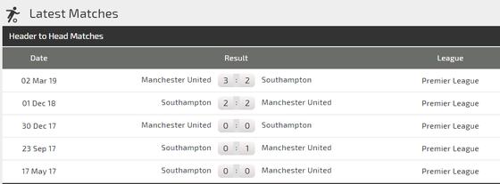 Nhận định Southampton – Man United: Quỷ đỏ tung hoành ở  St. Mary's (Mới cập nhật) ảnh 3