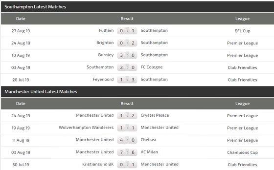 Nhận định Southampton – Man United: Quỷ đỏ tung hoành ở  St. Mary's (Mới cập nhật) ảnh 4