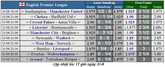 Lịch thi đấu Ngoại hạng Anh ngày 31-8, Man United quật khởi ảnh 1
