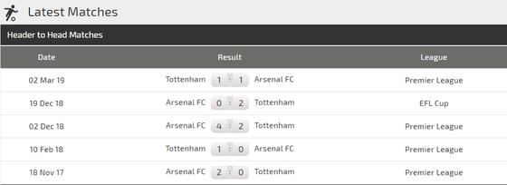 Nhận định Arsenal – Tottenham: Trận derby cân não (Mới cập nhật) ảnh 3