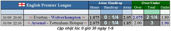 Nhận định Arsenal – Tottenham: Trận derby cân não (Mới cập nhật) ảnh 5