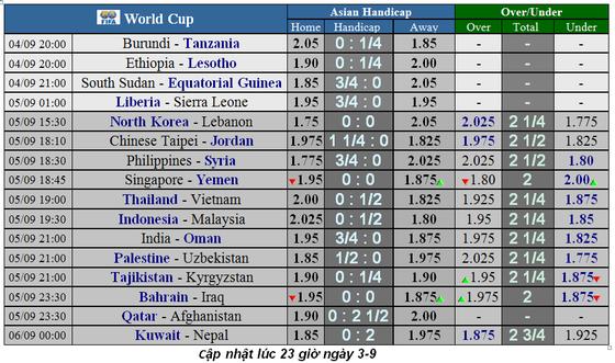 Lịch thi đấu Vòng loại World Cup 2022 ảnh 1