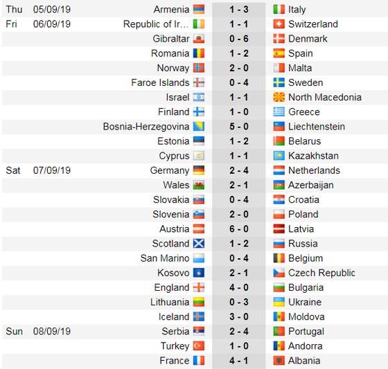 Lịch thi đấu và bảng xếp hạng Euro 2020, đêm 8-9: Xe tăng Đức quật khởi ở Belfast (Mới cập nhật) ảnh 2