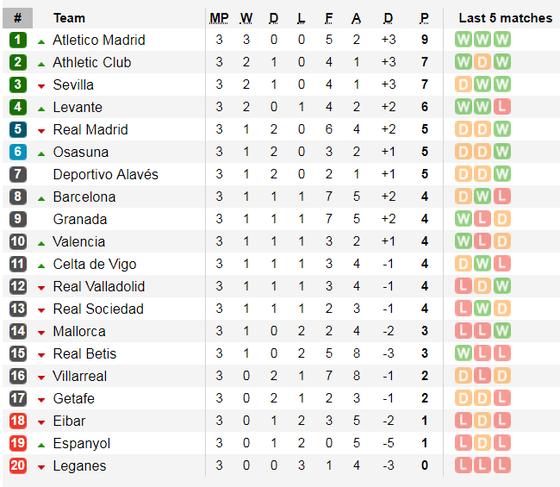 Lịch thi đấu La Liga, ngày 14-9, Real Madrid tiếp Levante (Mới cập nhật) ảnh 4