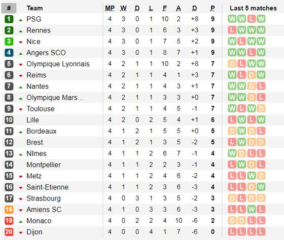 Lịch thi đấu La Liga, ngày 14-9, Real Madrid tiếp Levante (Mới cập nhật) ảnh 15