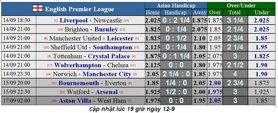 Lịch thi đấu Ngoại hạng Anh ngày 16-9, Aston Villa cản lối West Ham (Mới cập nhật) ảnh 5