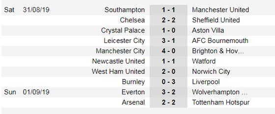 Lịch thi đấu Ngoại hạng Anh ngày 16-9, Aston Villa cản lối West Ham (Mới cập nhật) ảnh 6