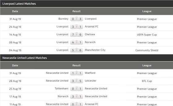 Nhận định Liverpool – Newcastle: Thắng Chích chòe không phải dễ (Mới cập nhật) ảnh 3