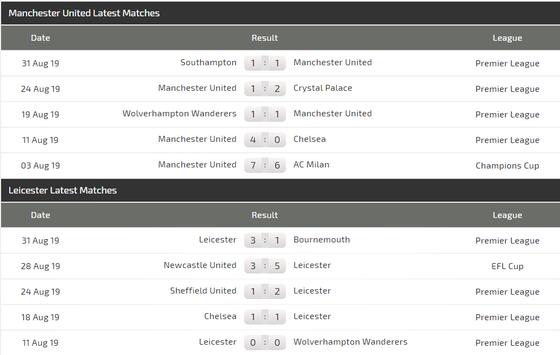 Nhận định  Man United – Leicester City: Bất phân thắng bại (Mới cập nhật) ảnh 4