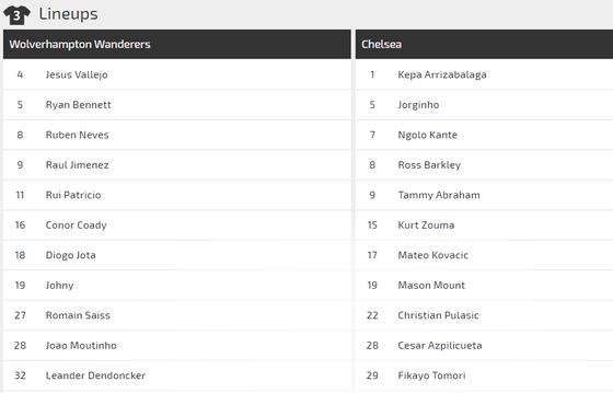 Nhận định Wolves - Chelsea: Lampard đương đầu Nuno Santo (Mới cập nhật) ảnh 2
