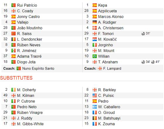 Wolves - Chelsea 2-5: Abraham ghi hattrick gây sốc cho bầy sói ảnh 2