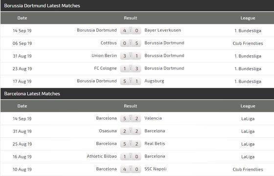 Nhận định Dortmund – Barcelona: Sancho chờ đối mặt Messi (Mới cập nhật) ảnh 3