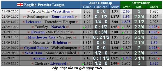 Lịch thi đấu Ngoại hạng Anh ngày 16-9, Aston Villa cản lối West Ham (Mới cập nhật) ảnh 1