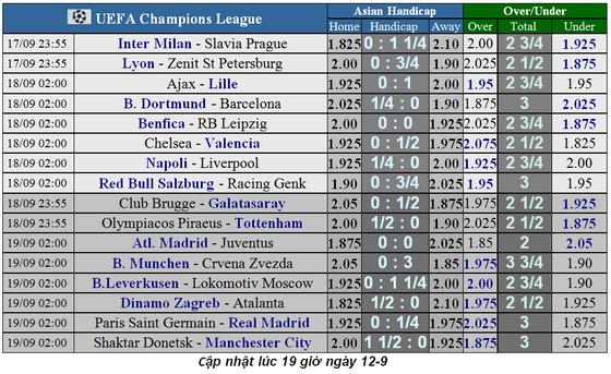 Lịch thi đấu Champions League 2019-2020: PSG đại chiến Real Madrid (Mới cập nhật) ảnh 6