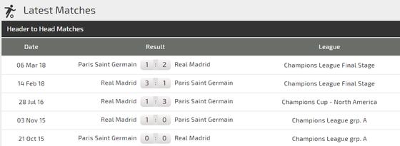PSG - Real Madrid: Chủ nhà quyết tấn công (Mới cập nhật) ảnh 2