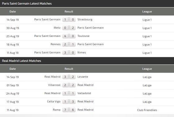 PSG - Real Madrid: Chủ nhà quyết tấn công (Mới cập nhật) ảnh 3