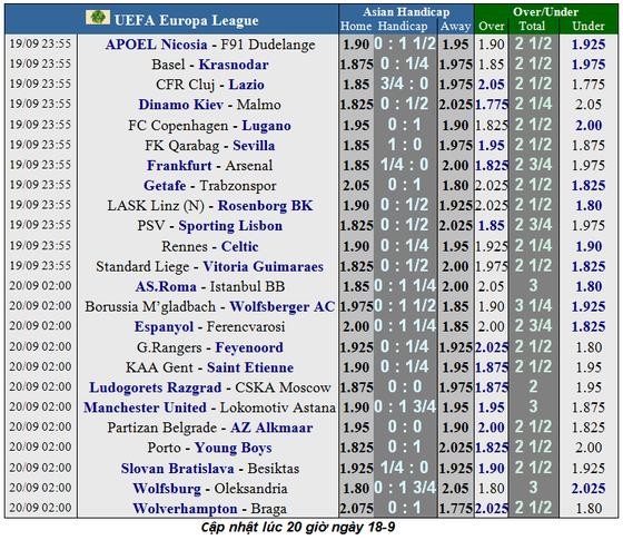 Lịch thi đấu Europa League 2019-2020: Man United ra quân thuận lợi ảnh 2