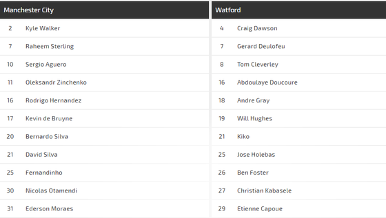 Nhận định Man City – Watford: Vùi dập kẻ dưới cơ (Mới cập nhật) ảnh 1