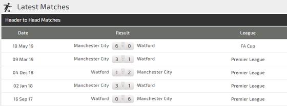 Nhận định Man City – Watford: Vùi dập kẻ dưới cơ (Mới cập nhật) ảnh 2