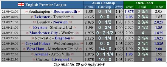 Lịch thi đấu Ngoại hạng Anh 2019-2020: Man United chứng tỏ bản lĩnh trước West Ham (Mới cập nhật) ảnh 4