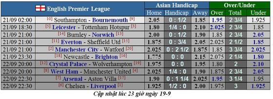 Lịch thi đấu Ngoại hạng Anh 2019-2020: Man United chứng tỏ bản lĩnh trước West Ham (Mới cập nhật) ảnh 7