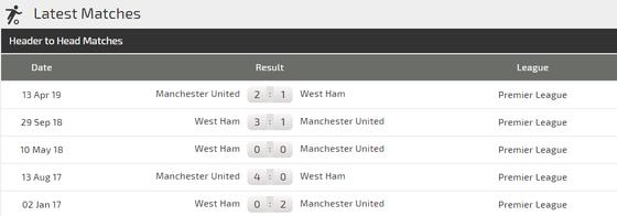 Nhận định West Ham – Man United: Chia điểm ở London (Mới cập nhật) ảnh 4