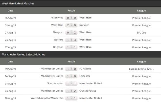 Nhận định West Ham – Man United: Chia điểm ở London (Mới cập nhật) ảnh 5
