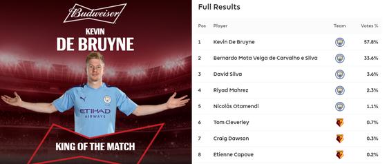 Man City - Watford 8-0: Bernardo ghi hattrick khi De Bruyne sắm vai người hùng ảnh 13