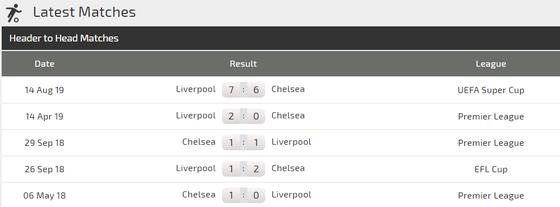 Nhận định Chelsea – Liverpool: Đại chiến ở Stamford Bridge ảnh 3