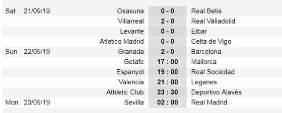 Kết quả và bảng xếp hạng La Liga vòng 5: Barcelona thua sốc ở Granada ảnh 1