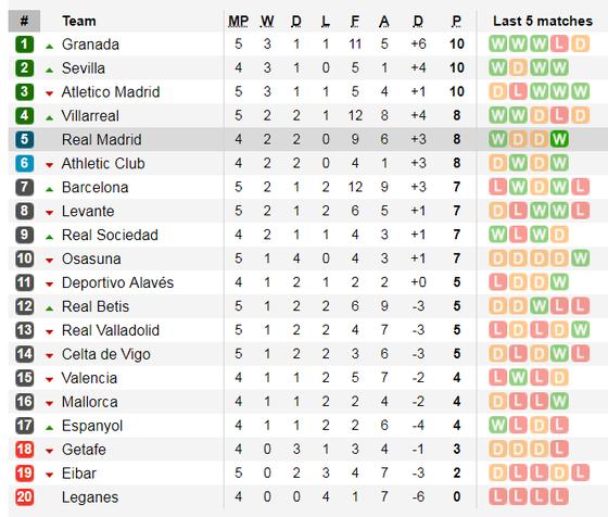 Kết quả và bảng xếp hạng La Liga vòng 5: Barcelona thua sốc ở Granada ảnh 2