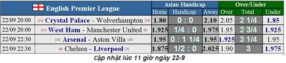 Nhận định West Ham – Man United: Chia điểm ở London (Mới cập nhật) ảnh 1