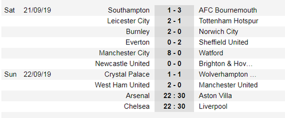 Kết quả và bảng xếp hạng Ngoại hạng Anh 2019-2020, vòng 6: Man City bám sát Liverpool ảnh 1