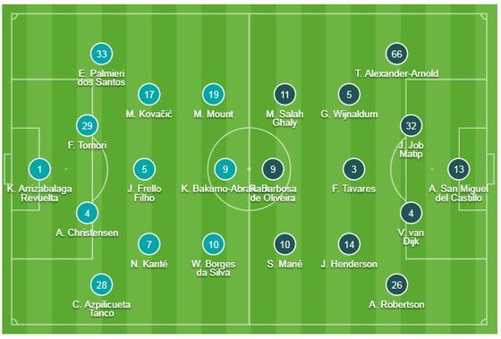 Chelsea - Liverpool 1-2: Nghệ thuật sút phạt The Kop, Kante ghi tuyệt phẩm ảnh 1