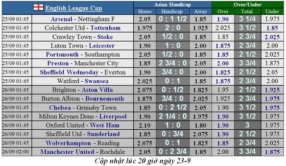 Lịch thi đấu Cúp Liên đoàn Anh đêm 24-9: Man United, Liverpool, Chelsea đều xuất trận ảnh 1