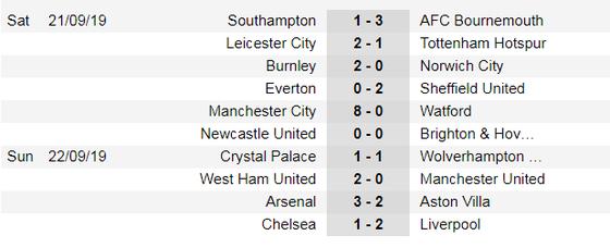 Kết quả, bảng xếp hạng Ngoại hạng Anh, vòng 6: Liverpool toàn thắng, Chelsea tụt xuống hạng 11 ảnh 1