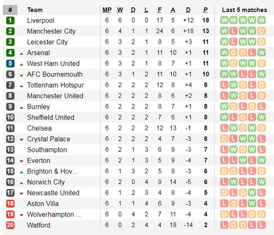 Kết quả, bảng xếp hạng Ngoại hạng Anh, vòng 6: Liverpool toàn thắng, Chelsea tụt xuống hạng 11 ảnh 2