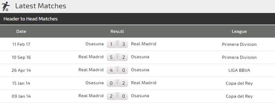 Nhận định Real Madrid – Osasuna: Hazard và Benzema nổ súng ở Bernabeu (Mới cập nhật) ảnh 3