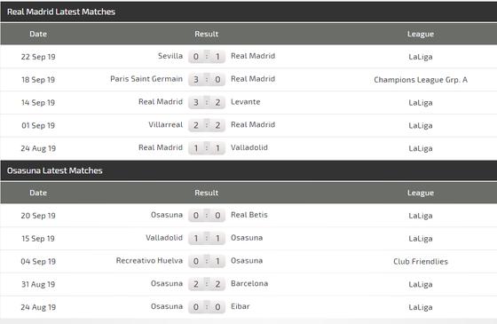 Nhận định Real Madrid – Osasuna: Hazard và Benzema nổ súng ở Bernabeu (Mới cập nhật) ảnh 4