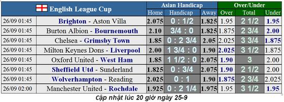 Lịch thi đấu Cúp Liên đoàn Anh đêm 25-9: Liverpool và Man United nhập cuộc ảnh 1