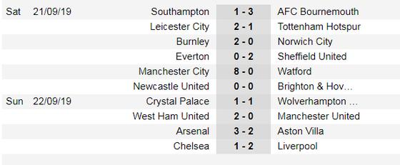Lịch thi đấu Ngoại hạng Anh, vòng 7 ngày 28-9: Liverpool, Chelsea xuất trận ảnh 3