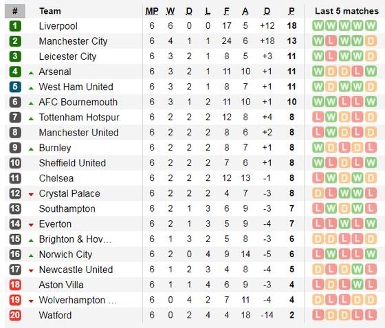 Lịch thi đấu Ngoại hạng Anh, vòng 7 ngày 28-9: Liverpool, Chelsea xuất trận ảnh 4