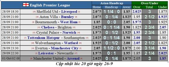 Lịch thi đấu Ngoại hạng Anh, vòng 7 ngày 28-9: Liverpool, Chelsea xuất trận ảnh 1