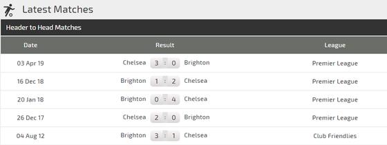 Nhận định Chelsea – Brighton: Sức mạnh The Blues (Mới cập nhật) ảnh 3