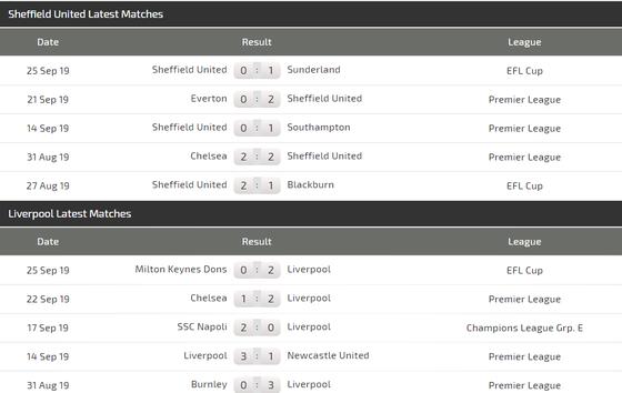 Nhận định Sheffield – Liverpool: The KOP kéo dài chuỗi trận thắng (Mới cập nhật) ảnh 4