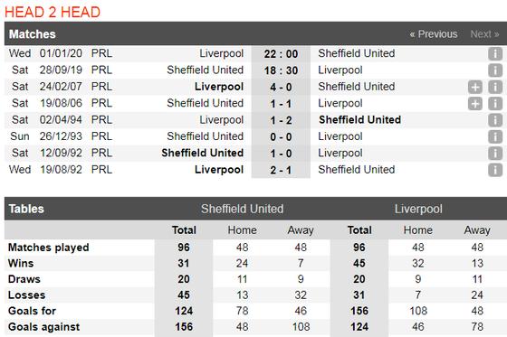 Nhận định Sheffield – Liverpool: The KOP kéo dài chuỗi trận thắng (Mới cập nhật) ảnh 3