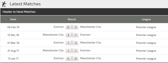 Nhận định Everton – Man City: Cản lối nhà vô địch (Mới cập nhật) ảnh 3