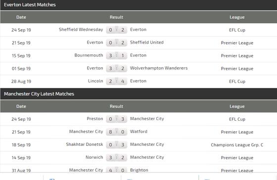 Nhận định Everton – Man City: Cản lối nhà vô địch (Mới cập nhật) ảnh 4